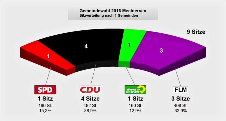 Sitzverteilung im Gemeinderat Mechtersen